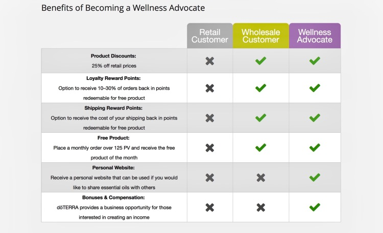 WellnessAdvocateBenefits